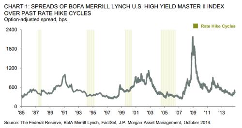 bond rate hikes