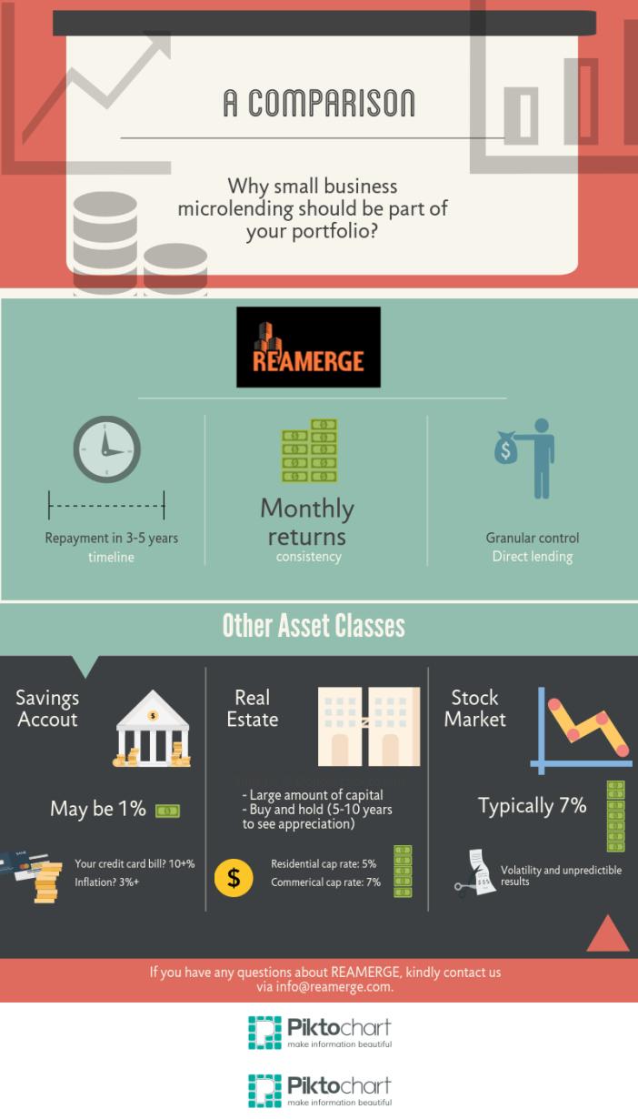 stocks vs bonds vs P2P vs savings account