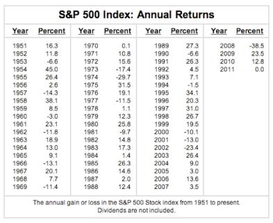 SP500-historical-returns
