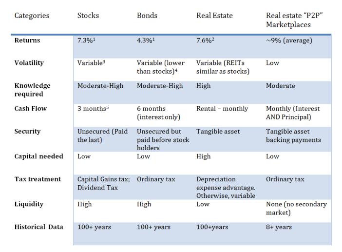 P2P lending, real estate marketplace