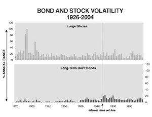 stocks vs bond volatility