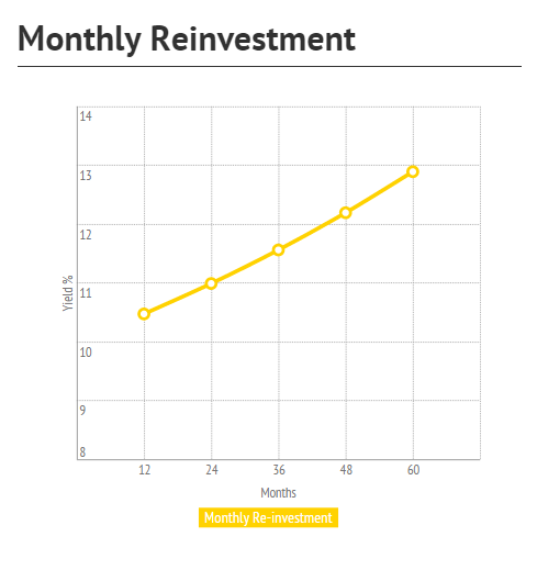 Monthly reinvestment on P2P lending