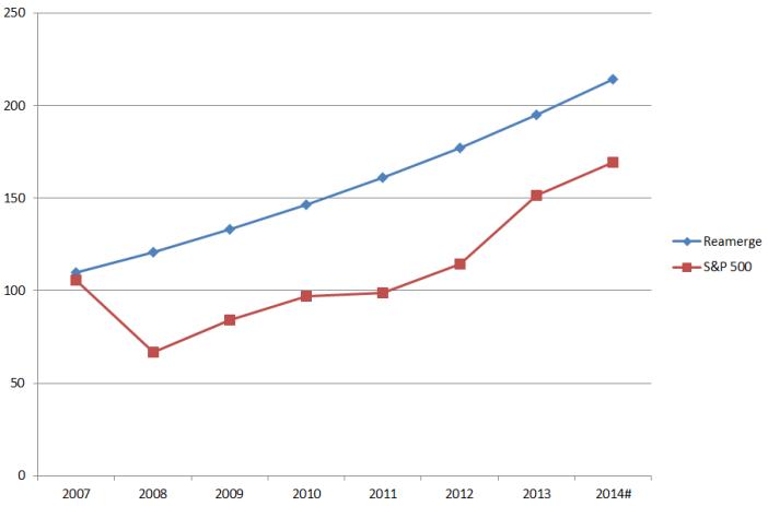 P2P Lending vs Stocks; P2P lending vs S&P500